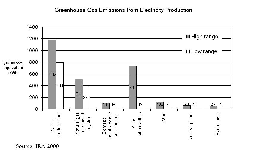 Stoten elektrische auto's minder CO2 uit dan wagens met efficiënte verbrandingsmotoren?