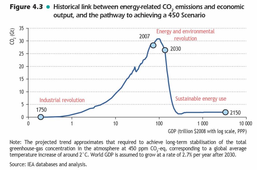 Broeikasgassen, wat moeten we daar mee doen?
