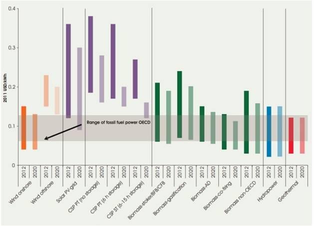 Typische LCOE kostenrange voor hernieuwbare technologie in 2012 en 2020 (voorspelling) (IRENA)
