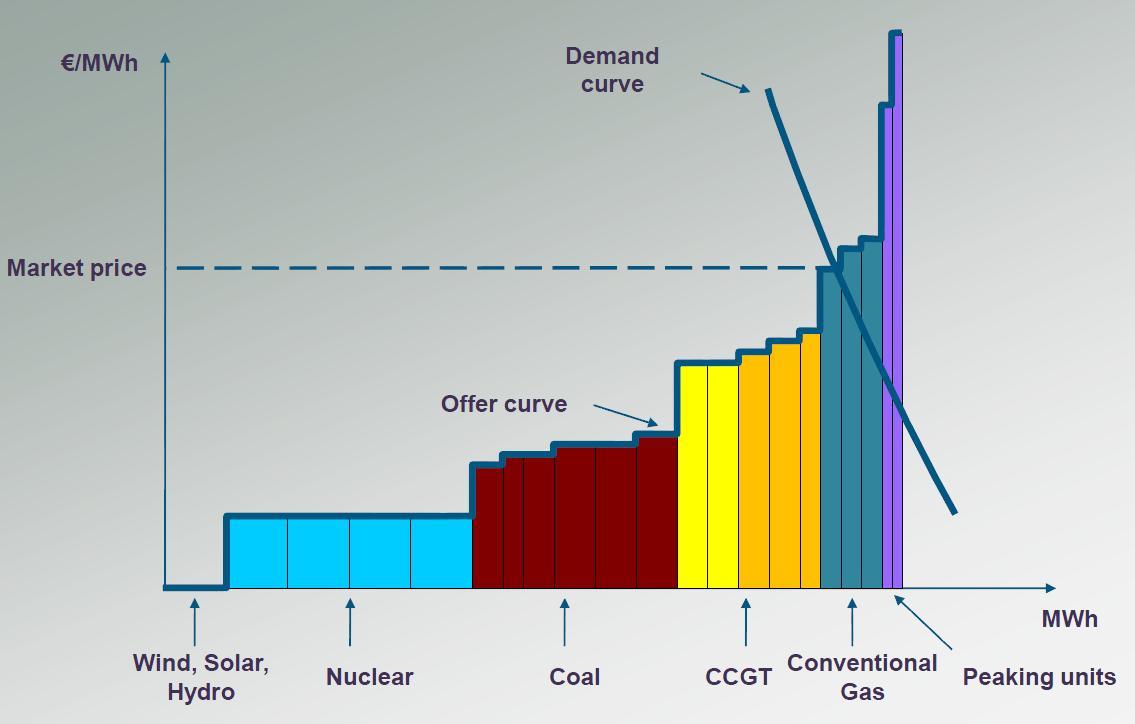 Vraag en aanbod van energie in de geïnterconnecteerde Centraal West Europese Markt