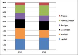 """Opinie: De Duitse """"Energiewende"""" als Europees voorbeeld?"""