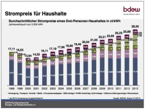 De evolutie van de elektriciteitsprijs voor een gemiddeld huishouden in Duitsland (bron: BDEW)