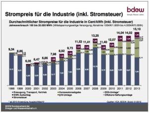 De evolutie van de elektriciteitsprijs voor een industriële consument in Duitsland (bron: BDEW)