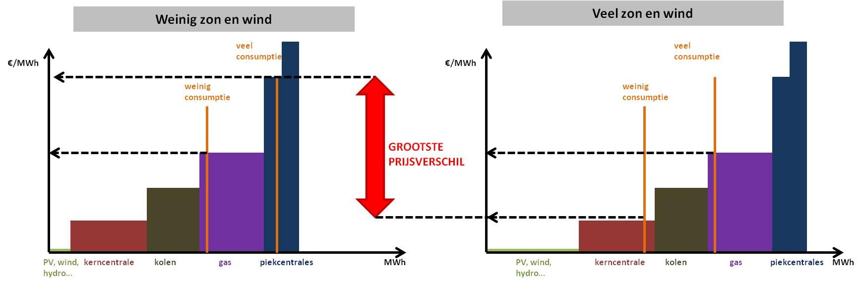 Figuur 2: variatie van de elektriciteitsprijs bij een varierend aandeel hernieuwbare energie
