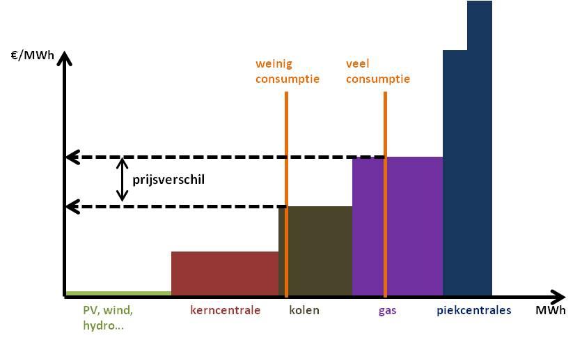 Figuur 1: merit order model voor elektriciteitsaanbod