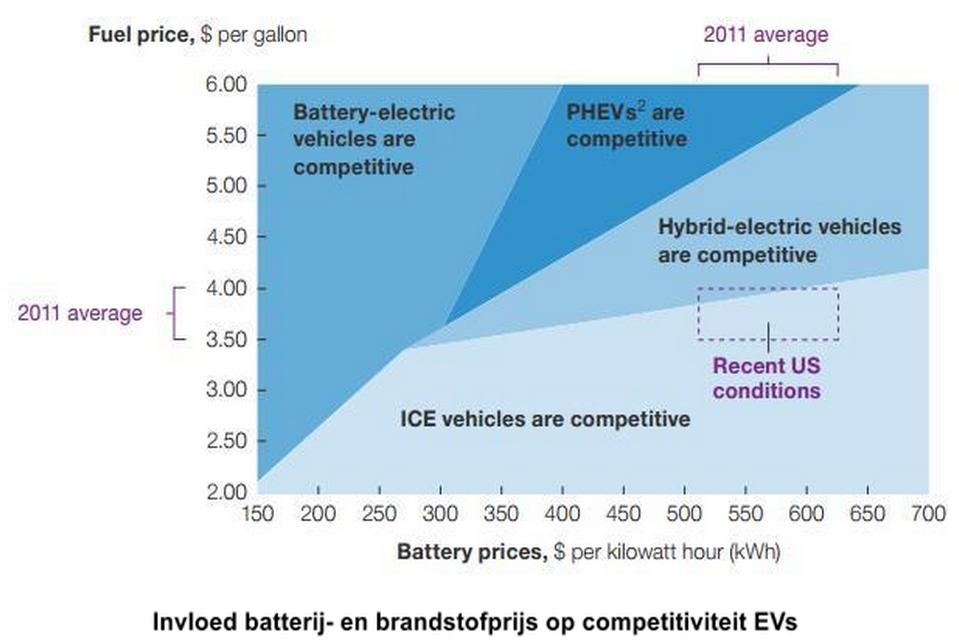 Invloed batterij-en brandstofprijs op competititiviteit EVs
