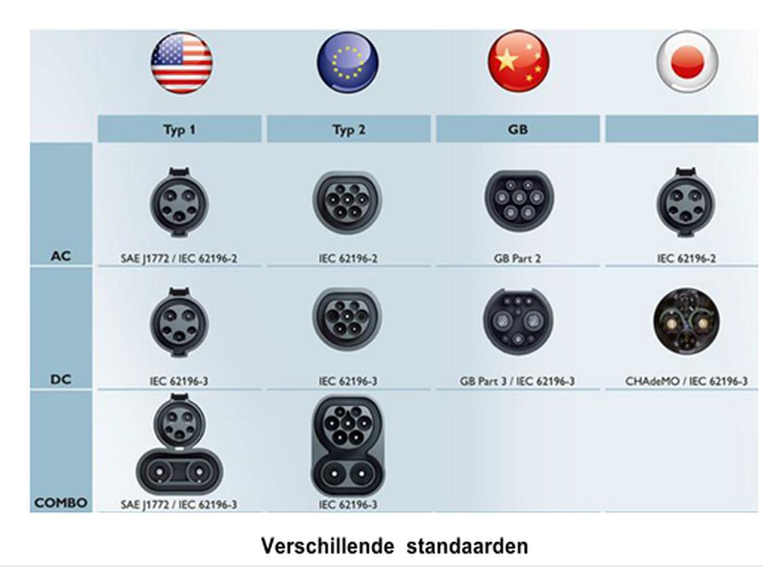 Verschillende standaarden