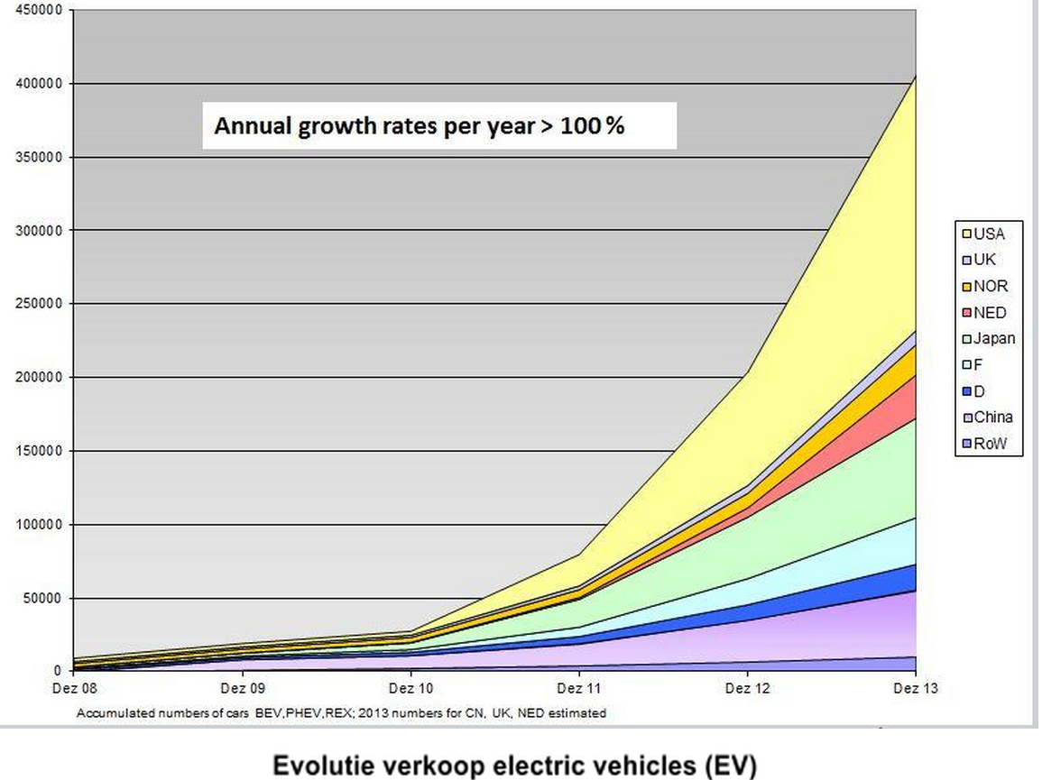 evolutie verkoop electric vehicles