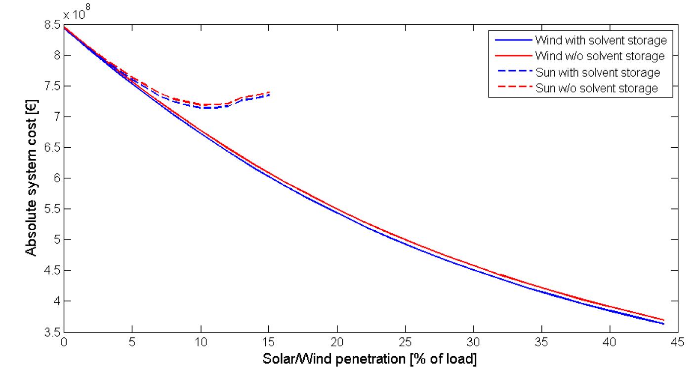 Solventopslag verlaagt duidelijk de totale systeemkost in een systeem met fluctuerende hernieuwbare energie. In het geval van toenemende penetratie van wind is het effect nog meer uitgesproken.