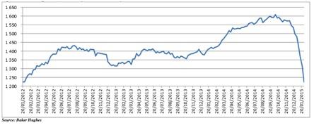 Oil price 2