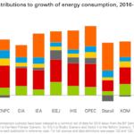 An energy outlook: scenario's voor de toekomst